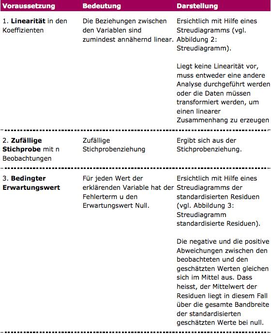 Einfache Regression Tabelle 1
