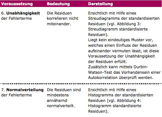 Einfache Regression Tabelle 3