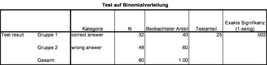 Abbildung 2: Berechnungen des Binomialtests