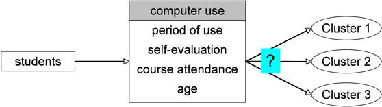 Abbildung 1: Beispiel mit Bildung von drei Cluster