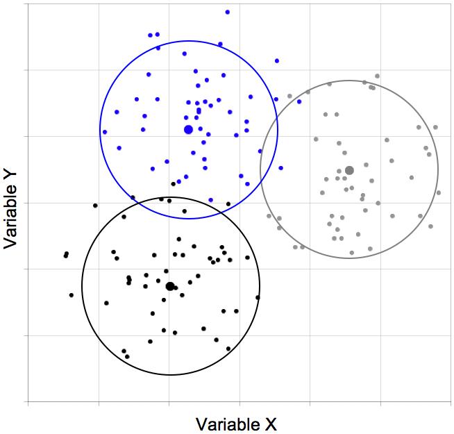 Abbildung 3: Punktwolke mit Clusterbildung