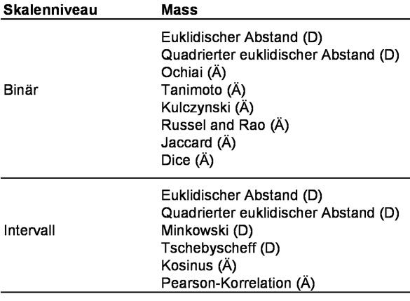 Tabelle 1: Ausgewählte Proximitätsmassen. Anmerkung: D = Distanzmass; Ä = Ähnlichkeitsmass.