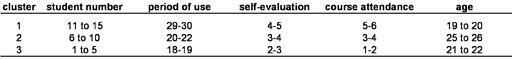"""Tabelle 2: Clusterüberblick der Beispieldaten. Anmerkungen: """"period of use"""" = Nutzungsdauer in Stunden; """"self-evaluation"""" = Selbsteinschätzung auf 5-stufige Skala; """"course attendance"""" = Anzahl besuchter Informatikkurse"""