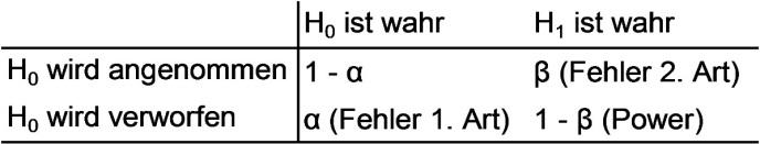 Tabelle 1: Fehlerarten bei der Hypothesenprüfung