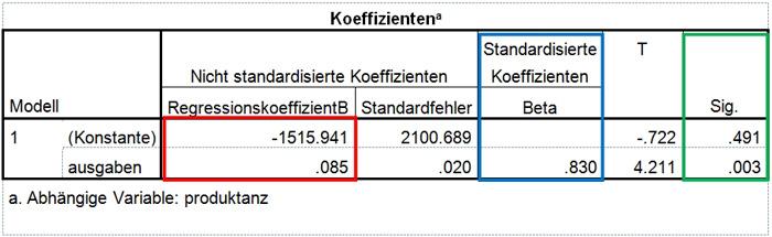 Abbildung 7: Prüfung der Regressionskoeffizienten