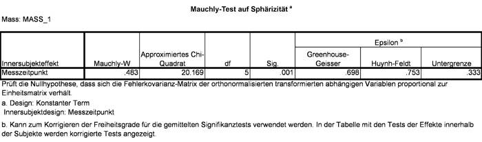 Abbildung 14: Test auf Sphärizität