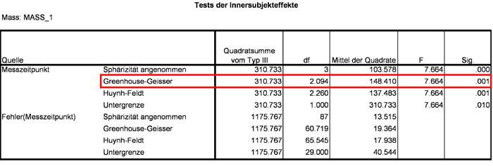 Abbildung 15: Teststatistiken und p-Werte