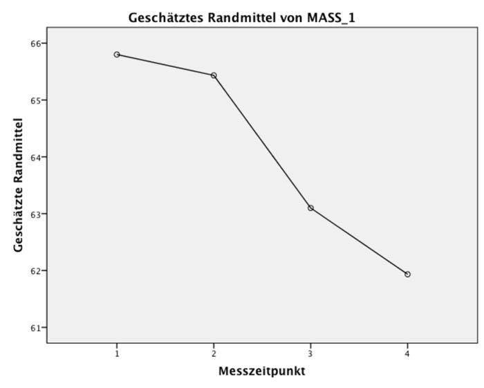 Abbildung 3: Graphische Darstellung der Mittelwerte. Anmerkung: 1 = gleich nach Hochzeit; 2 = nach 5 Ehejahren; 3 = nach 10 Ehejahren; 4 = nach 15 Ehejahren