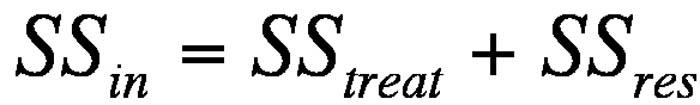 Abbildung 8: Gleichung der Zerlegung der Streuung innerhalb von Untersuchungseinheiten