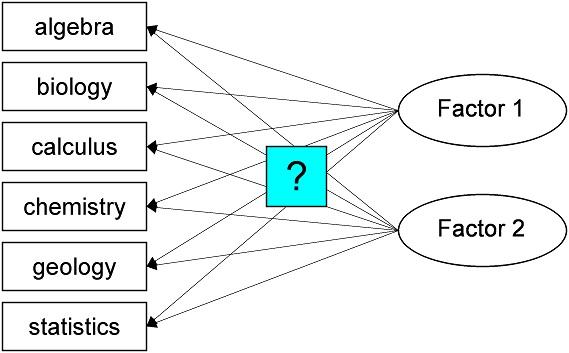 Abbildung 1: Beispiel einer Reduktion auf zwei Faktoren