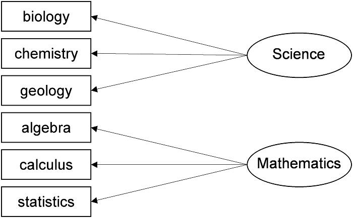 Abbildung 13: Reduktion auf zwei Faktoren