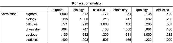 Abbildung 2: Korrelationsmatrix der manifesten Variablen
