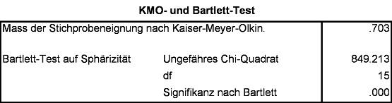 "Abbildung 3: ""Kaiser-Meyer-Olkin Measure of Sampling Adequacy"" und Bartlett-Test auf Sphärizität"