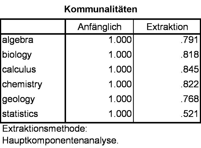 Abbildung 5: Kommunalitäten