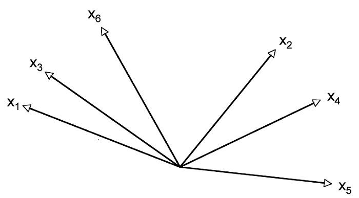 Abbildung 6: Darstellung der Variablen als Vektoren im Koordinatensystem