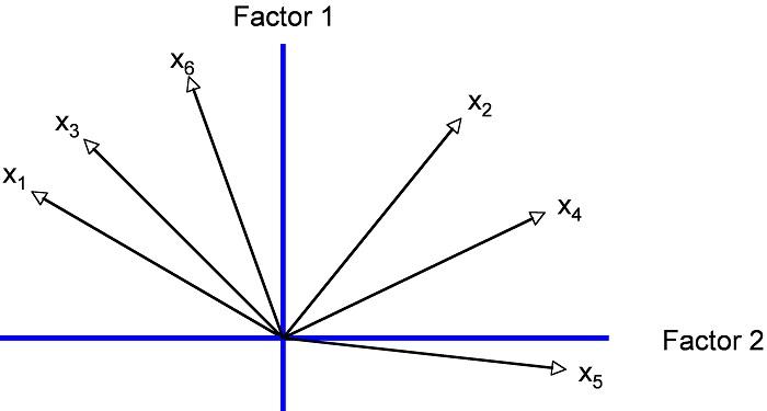 Abbildung 7: Darstellung der Variablen als Vektoren und der Faktoren als Achsen im Koordinatensystem
