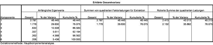 Abbildung 8: Eigenwertstabelle der Beispieldaten