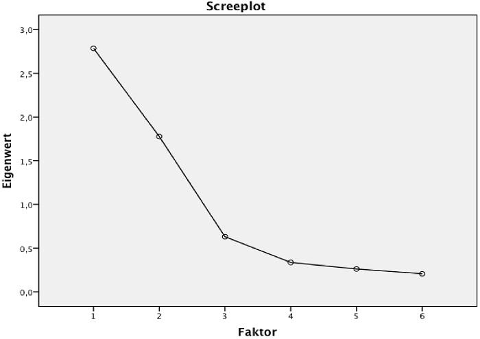 Abbildung 9: Screeplot der Beispieldaten