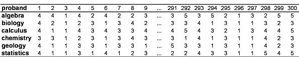 Tabelle 1: Beispieldaten.
