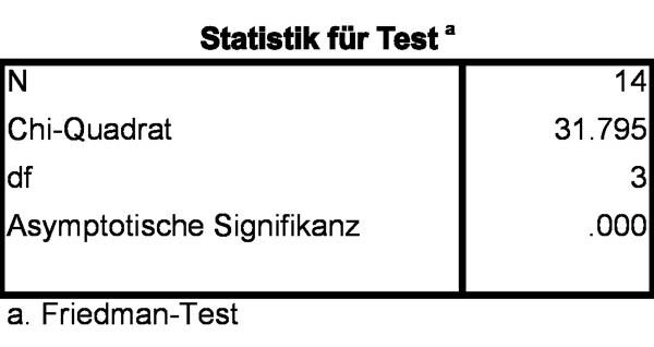 Abbildung 4: Teststatistik