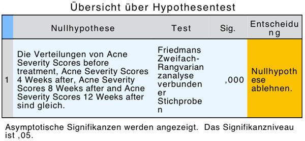 Abbildung 5: Hypothesentestübersicht