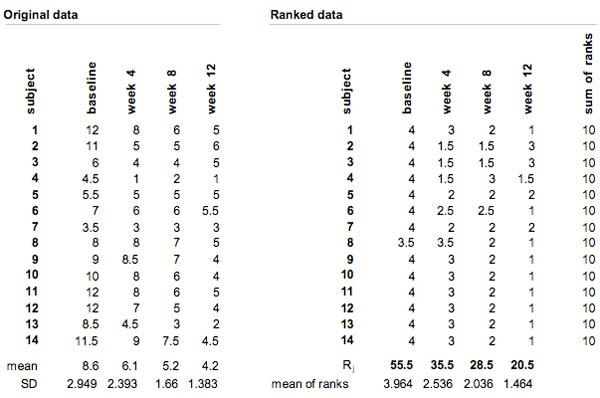 Tabelle 1: Beispieldaten mit Berechnungen der Rangsummen
