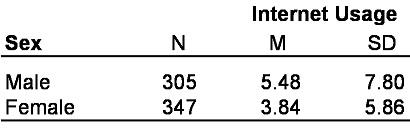 Tabelle 1: Beispieldaten. Anmerkung: N= Stichprobengrösse; M = Mittelwert; SD = Standardabweichung