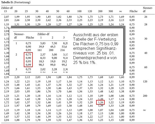 F test - Sd wert tabelle ...