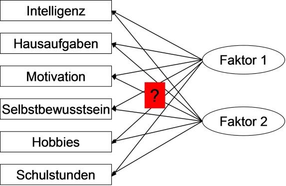 interdependenzanalyse-abb1