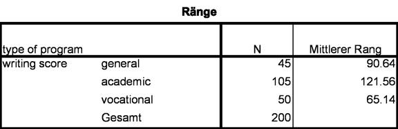 Abbildung 5: Mittlere Ränge. Anmerkung: N = Stichoprobengrösse