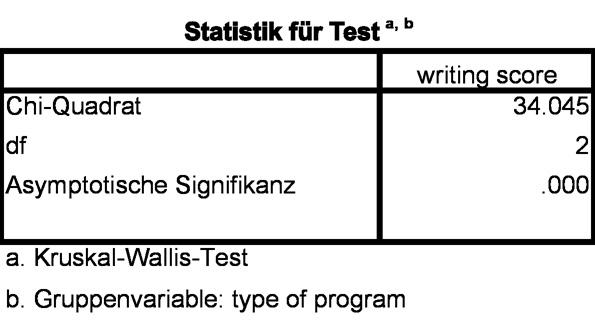 Abbildung 6: Teststatistik H