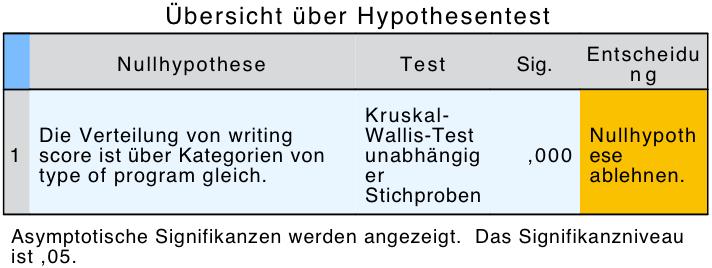 Abbildung 7: Hypothesentestübersicht