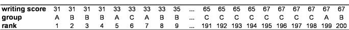 """Tabelle 1: Auszug aus der gemeinsamen Rangreihe. Anmerkung: A = """"""""general"""", B = """"vocational, C = """"academic"""""""