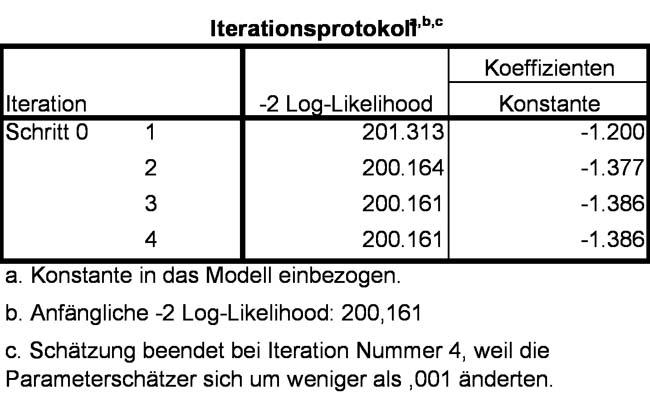 Abbildung 10: 2LL-Wert des Basismodells