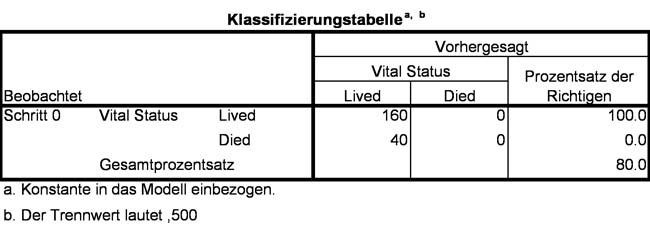 Abbildung 11: Klassifizierungstabelle des Basismodells