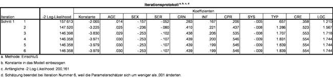 Abbildung 12: 2LL-Werte und Regressionskoeffizienten der verschiedenen Schritten