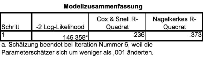 Abbildung 15: 2LL-Wert und Nagelkerkes-R²