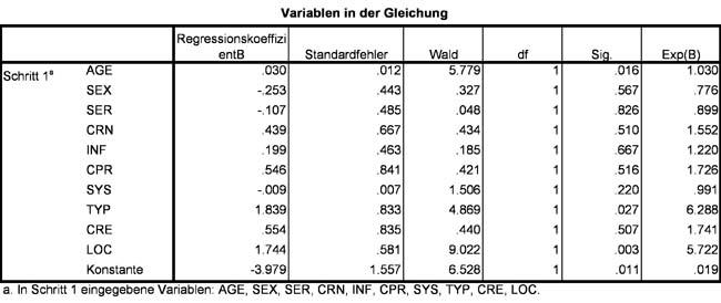 Abbildung 16: Regressionskoeffizienten und Odds Ratio