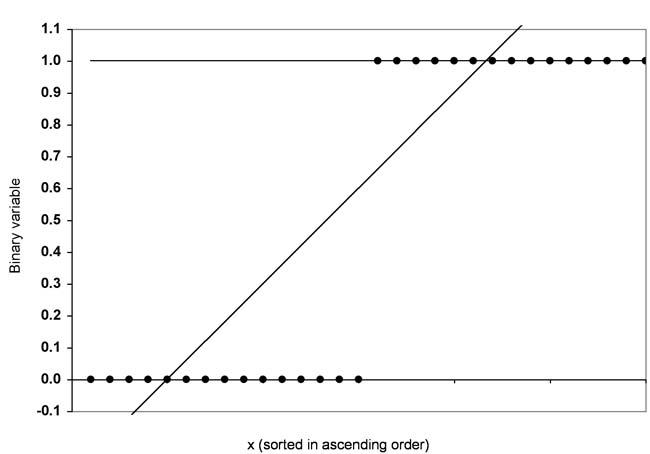 Abbildung 2: Beispielverteilung mit Regressionsgerade
