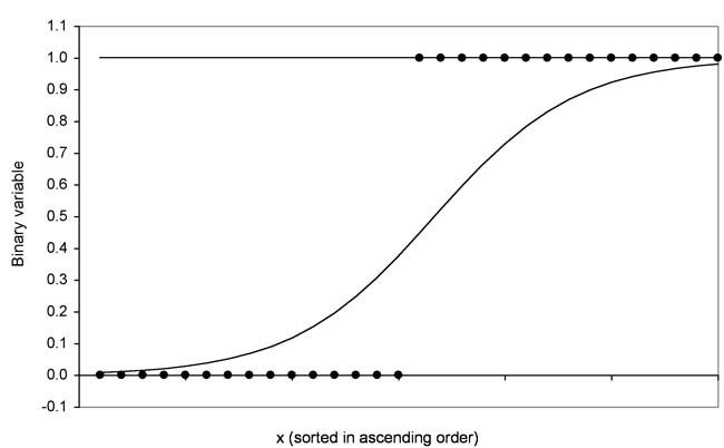Abbildung 3: Beispielverteilung mit logistischer Funktion