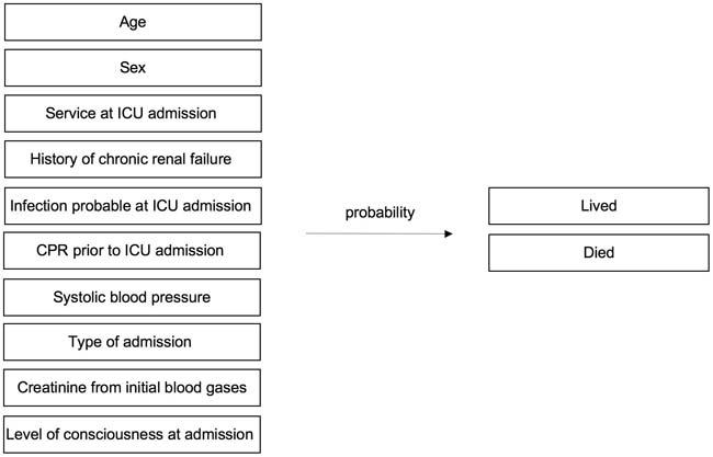 "Abbildung 6: Beispielmodell. Anmerkung: ICU = ""Intensive Care Unit"", CPR = ""Cardiopulmonary resuscitation"""