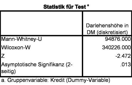 Abbildung 5: Teststatistik