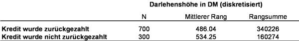 Tabelle 1: Beispieldaten. Anmerkung: N = Gruppengrösse