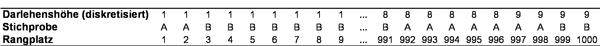"""Tabelle 2:Gemeinsame Rangreihe. Anmerkung: A = """"Kredit wurde nicht zurückgezahlt"""", B = """"Kredit wurde zurückgezahlt"""""""