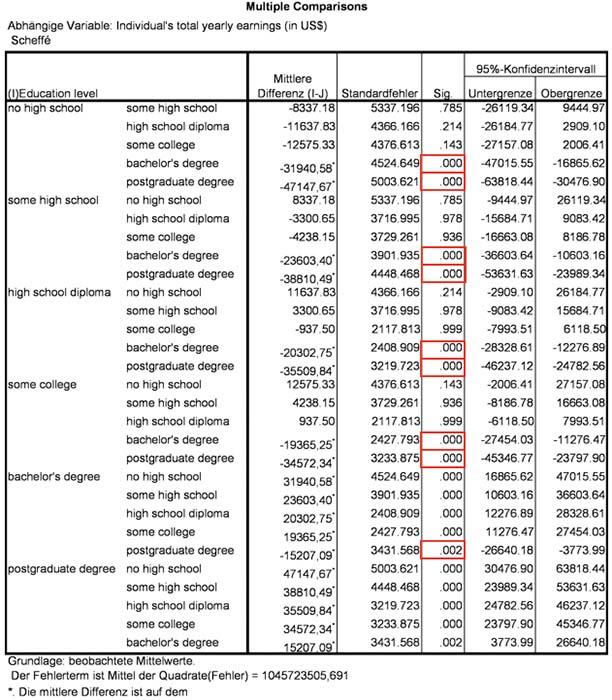 Abbildung 15: Teststatistik der mehrfaktoriellen Varianzanalyse