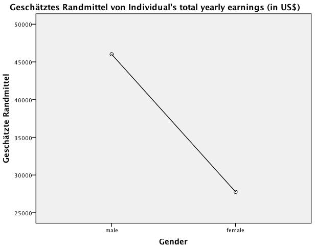 """Abbildung 3: Graphische Darstellung der Mittelwerte für die unabhängige Variable """"Geschlecht"""""""