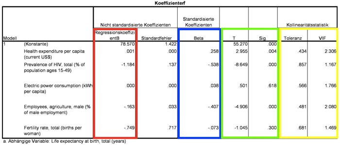 Abbildung 10: Regressionskoeffizienten, p-Werte, Toleranzwerte und Varianzinflationsfaktorwerte