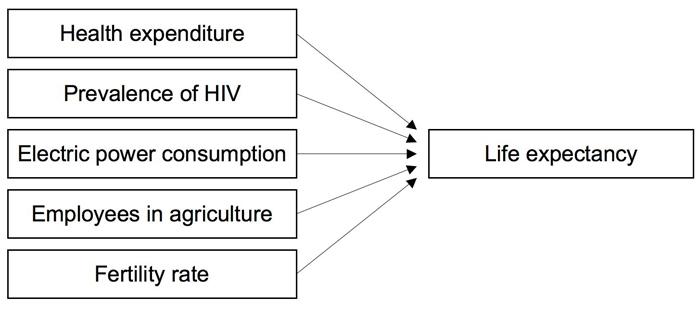 Abbildung 2: Beispielmodell