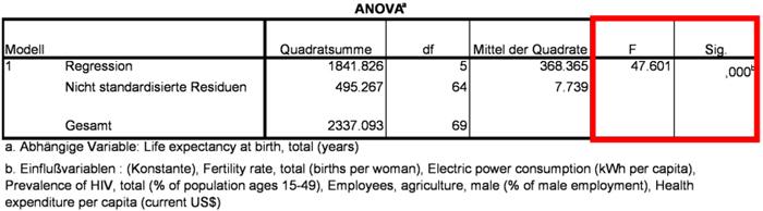Abbildung 9: F-Statistik mit p-Wert