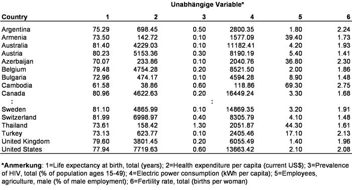 Tabelle 1: Weltbankdaten aus dem Jahr 2008